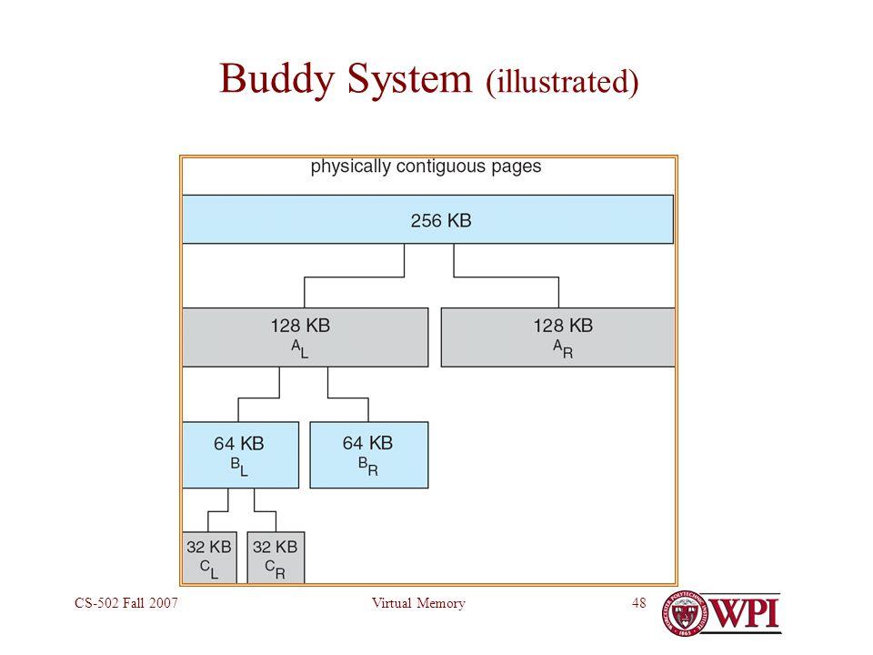 Virtual MemoryCS-502 Fall 200748 Buddy System (illustrated)