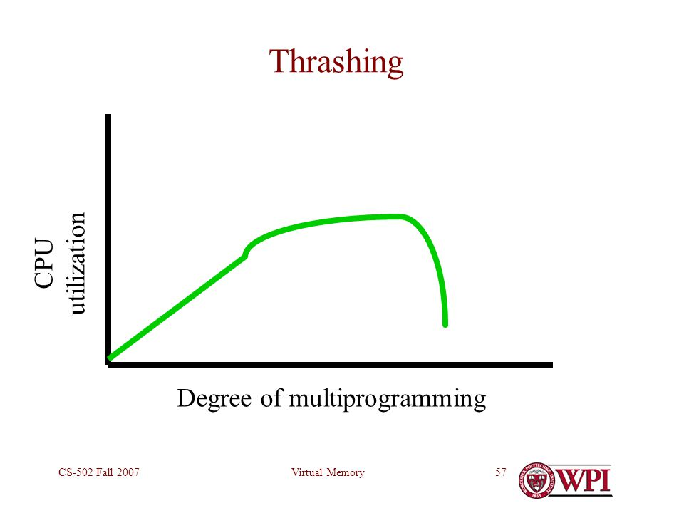 Virtual MemoryCS-502 Fall 200757 Thrashing Degree of multiprogramming CPU utilization