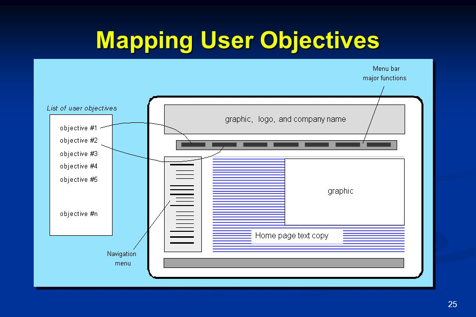 25 Mapping User Objectives
