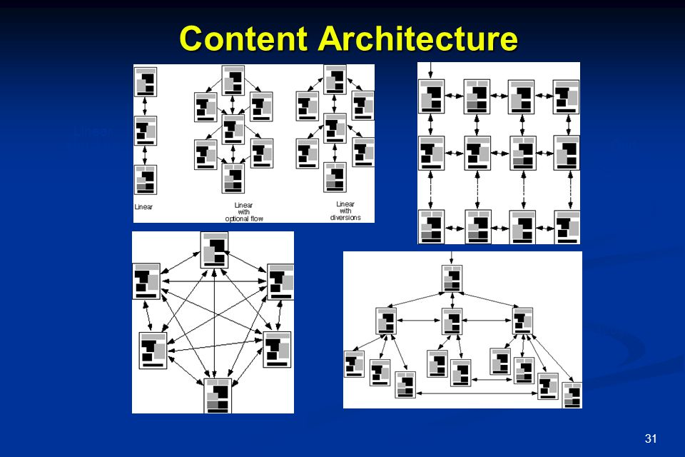 31 Content Architecture Hierarchical structure Grid structure Linear structure Network structure