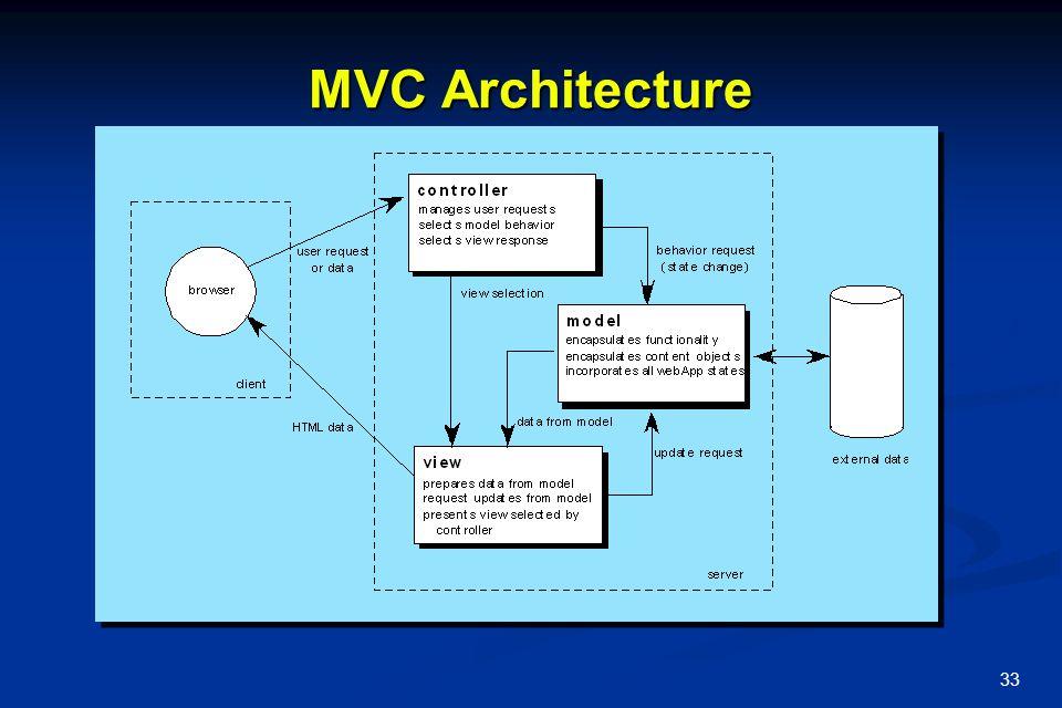 33 MVC Architecture