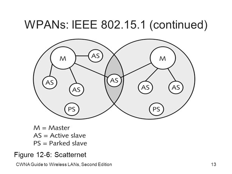 CWNA Guide to Wireless LANs, Second Edition13 WPANs: IEEE 802.15.1 (continued) Figure 12-6: Scatternet