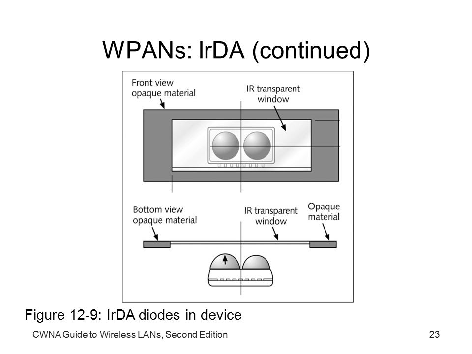 CWNA Guide to Wireless LANs, Second Edition23 WPANs: IrDA (continued) Figure 12-9: IrDA diodes in device