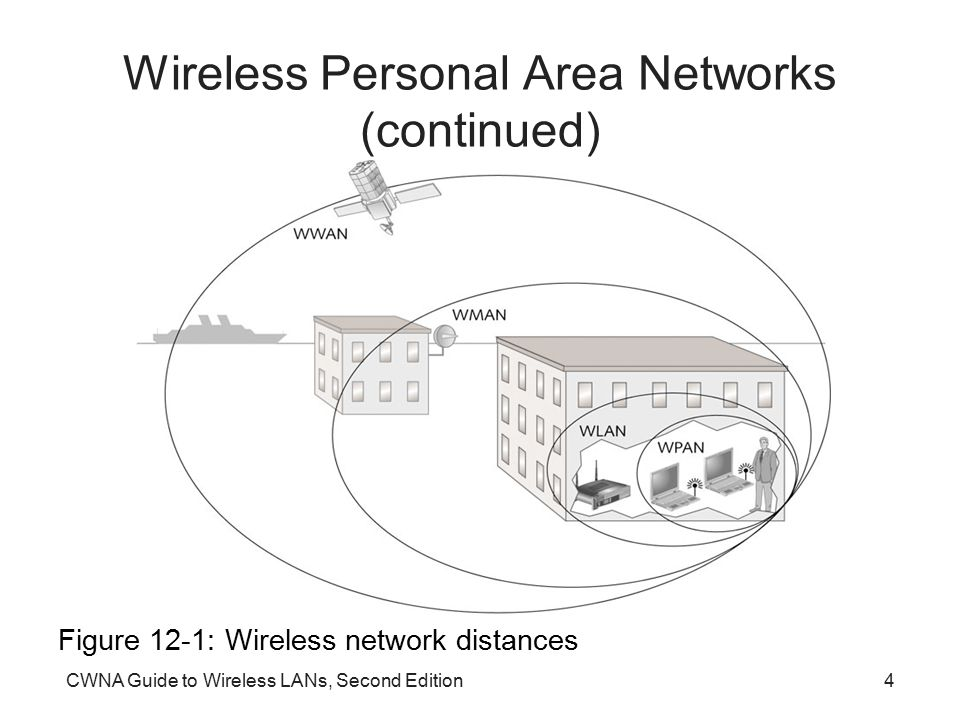 CWNA Guide to Wireless LANs, Second Edition4 Wireless Personal Area Networks (continued) Figure 12-1: Wireless network distances