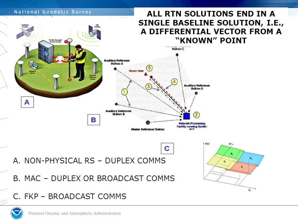 RTN FLAVORS A.NON-PHYSICAL RS – DUPLEX COMMS B.MAC – DUPLEX OR BROADCAST COMMS C.FKP – BROADCAST COMMS ALL RTN SOLUTIONS END IN A SINGLE BASELINE SOLUTION, I.E., A DIFFERENTIAL VECTOR FROM A KNOWN POINT