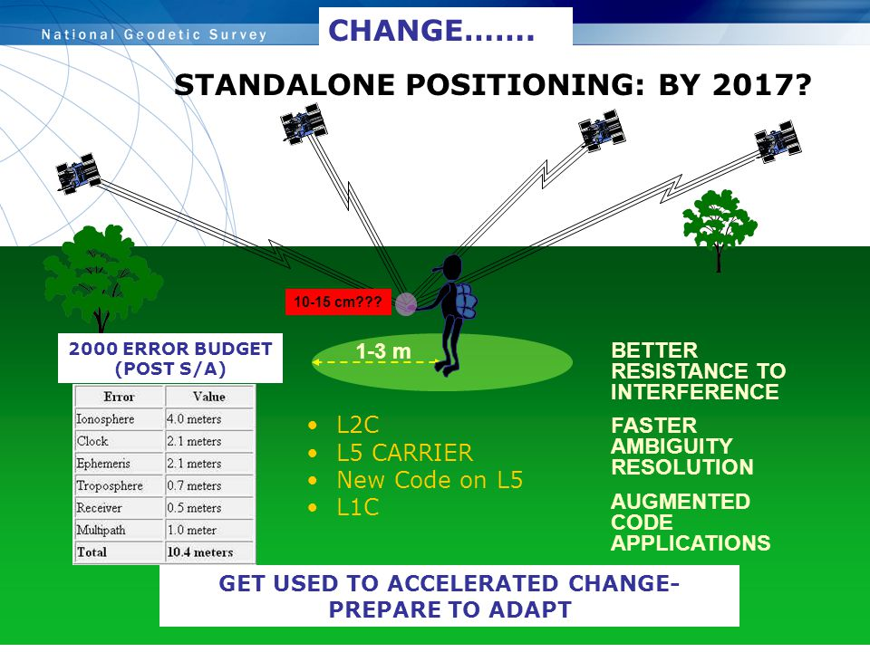 STANDALONE POSITIONING: BY 2017? L2C L5 CARRIER New Code on L5 L1C 1-3 m BETTER RESISTANCE TO INTERFERENCE FASTER AMBIGUITY RESOLUTION AUGMENTED CODE