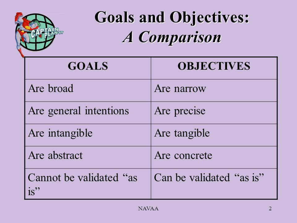 NAVAA2 Goals and Objectives: A Comparison GOALSOBJECTIVES Are broadAre narrow Are general intentionsAre precise Are intangibleAre tangible Are abstractAre concrete Cannot be validated as is Can be validated as is