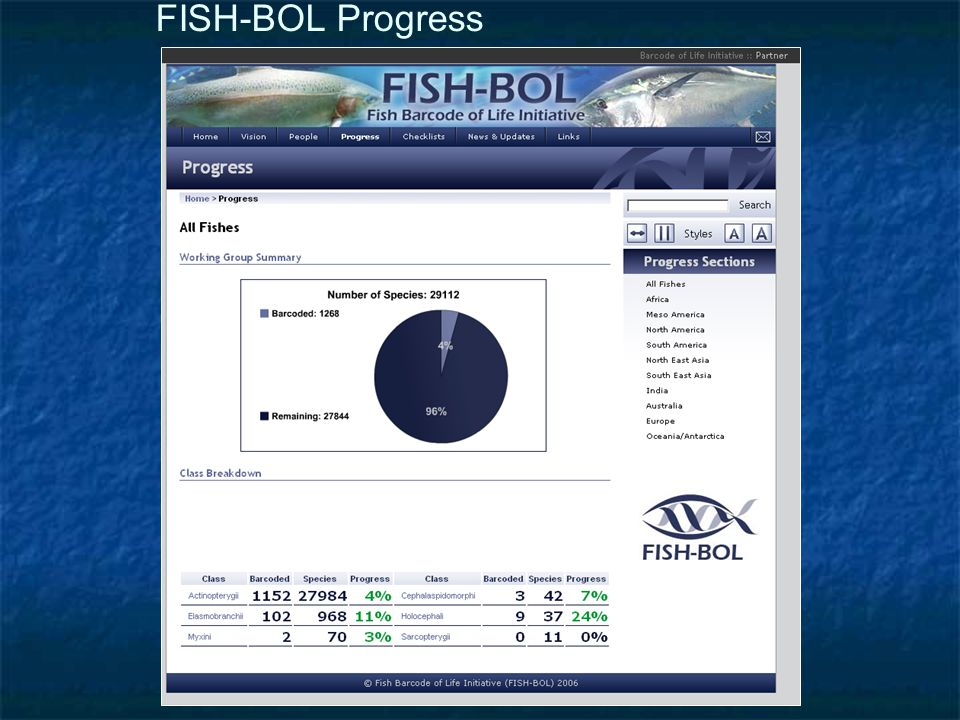 FISH-BOL Progress