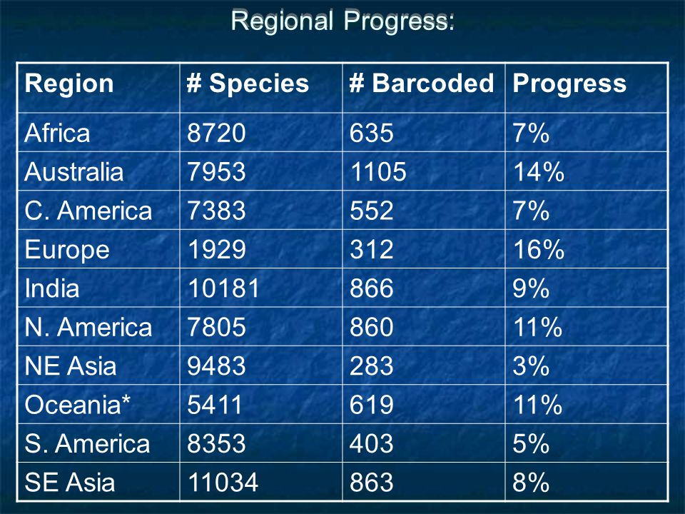 Regional Progress: Region# Species# BarcodedProgress Africa87206357% Australia7953110514% C.