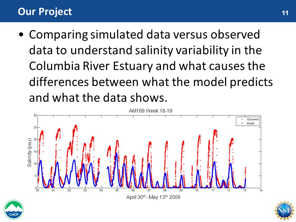 11 Our Project Comparing simulated data versus observed data to understand salinity variability in the Columbia River Estuary and what causes the differences between what the model predicts and what the data shows.