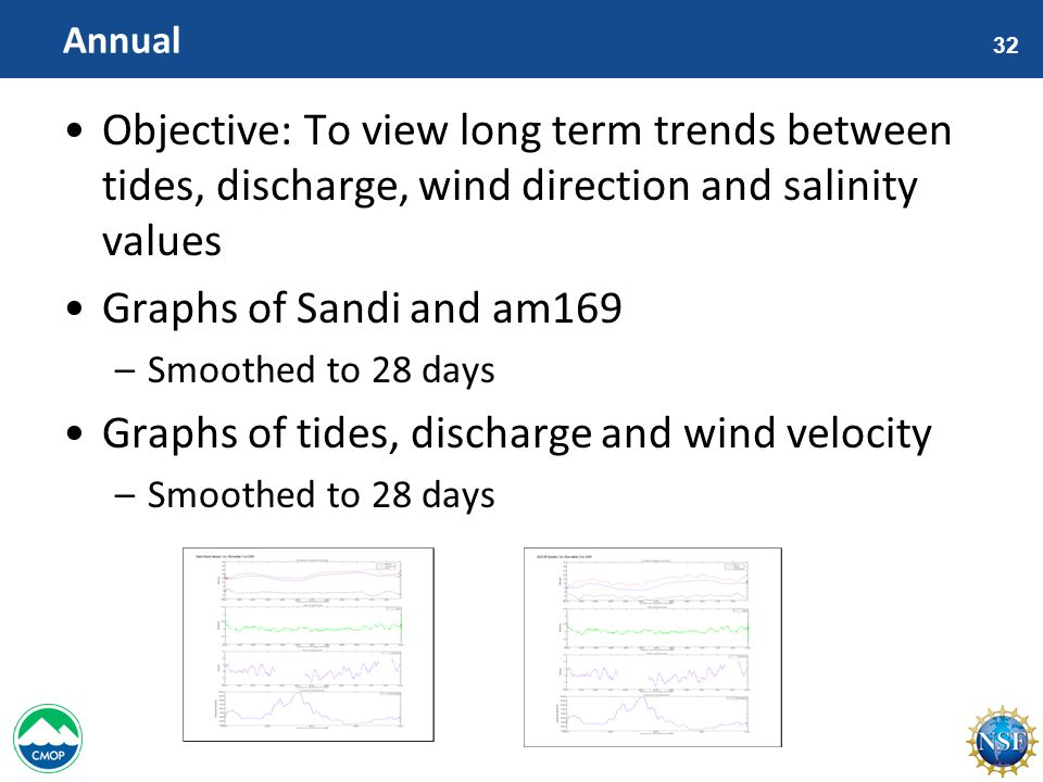 32 Annual Objective: To view long term trends between tides, discharge, wind direction and salinity values Graphs of Sandi and am169 –Smoothed to 28 days Graphs of tides, discharge and wind velocity –Smoothed to 28 days