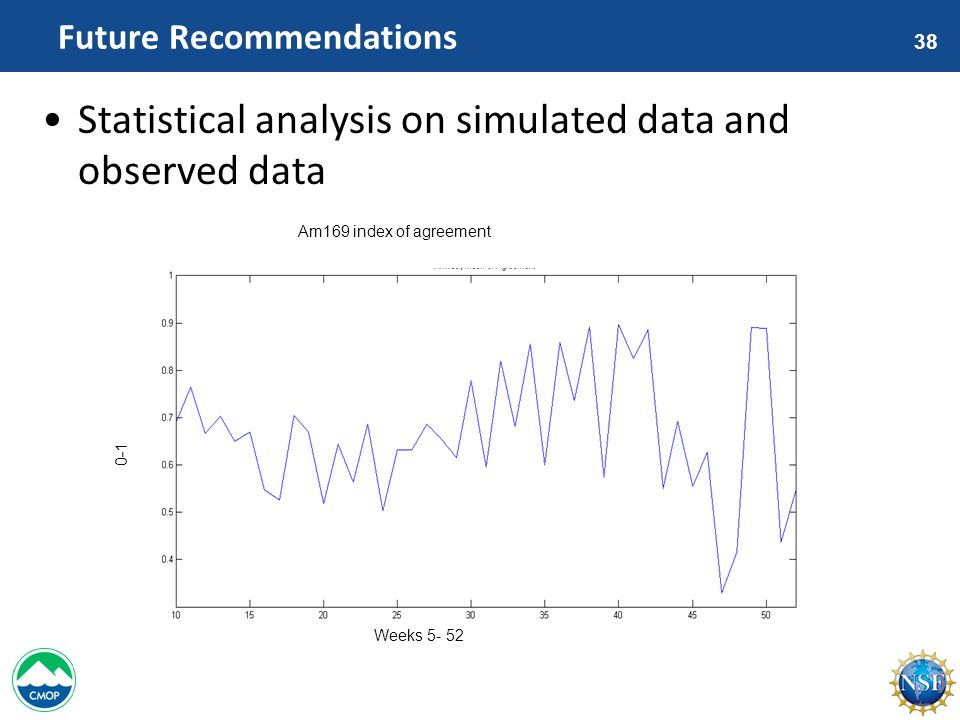 38 Future Recommendations Statistical analysis on simulated data and observed data Weeks 5- 52 Am169 index of agreement 0-1