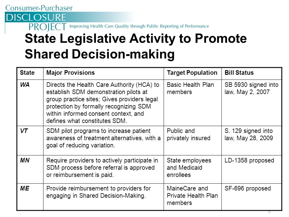 9 State Legislative Activity to Promote Shared Decision-making StateMajor ProvisionsTarget PopulationBill Status WADirects the Health Care Authority (HCA) to establish SDM demonstration pilots at group practice sites; Gives providers legal protection by formally recognizing SDM within informed consent context, and defines what constitutes SDM.