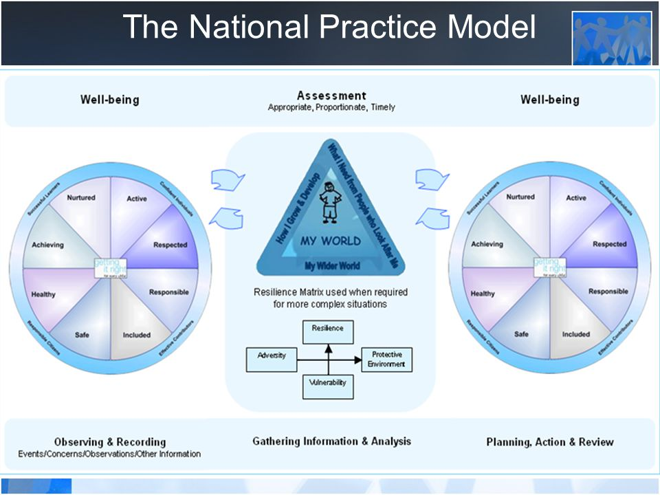 The National Practice Model