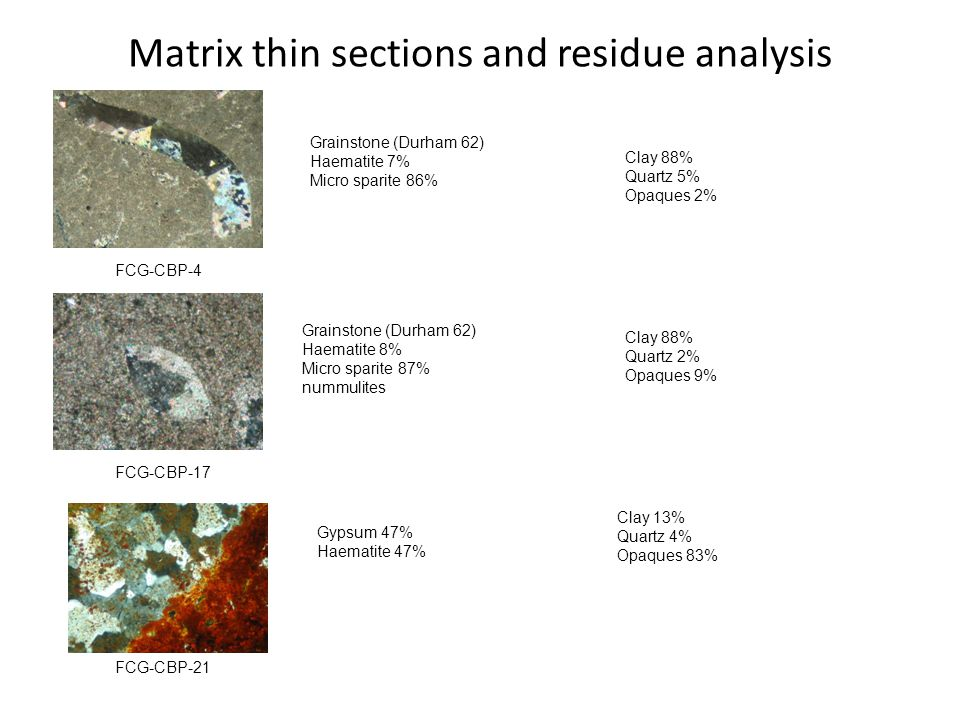 Matrix thin sections and residue analysis FCG-CBP-21 FCG-CBP-17 FCG-CBP-4 Grainstone (Durham 62) Haematite 8% Micro sparite 87% nummulites Grainstone (Durham 62) Haematite 7% Micro sparite 86% Gypsum 47% Haematite 47% Clay 13% Quartz 4% Opaques 83% Clay 88% Quartz 5% Opaques 2% Clay 88% Quartz 2% Opaques 9%