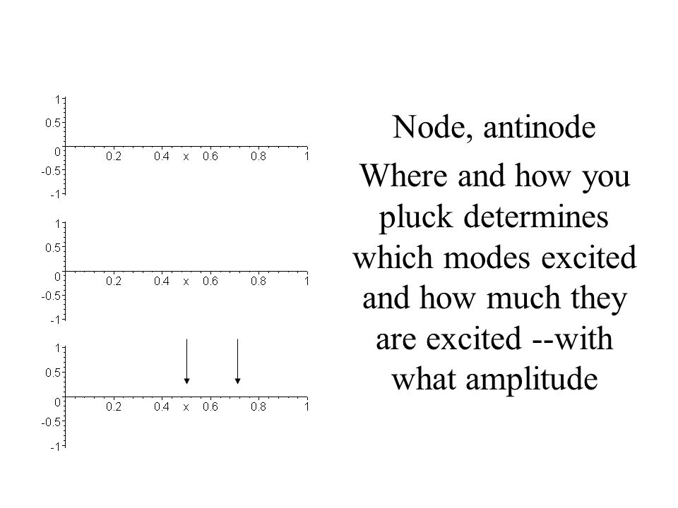 Node, antinode Where and how you pluck determines which modes excited and how much they are excited --with what amplitude