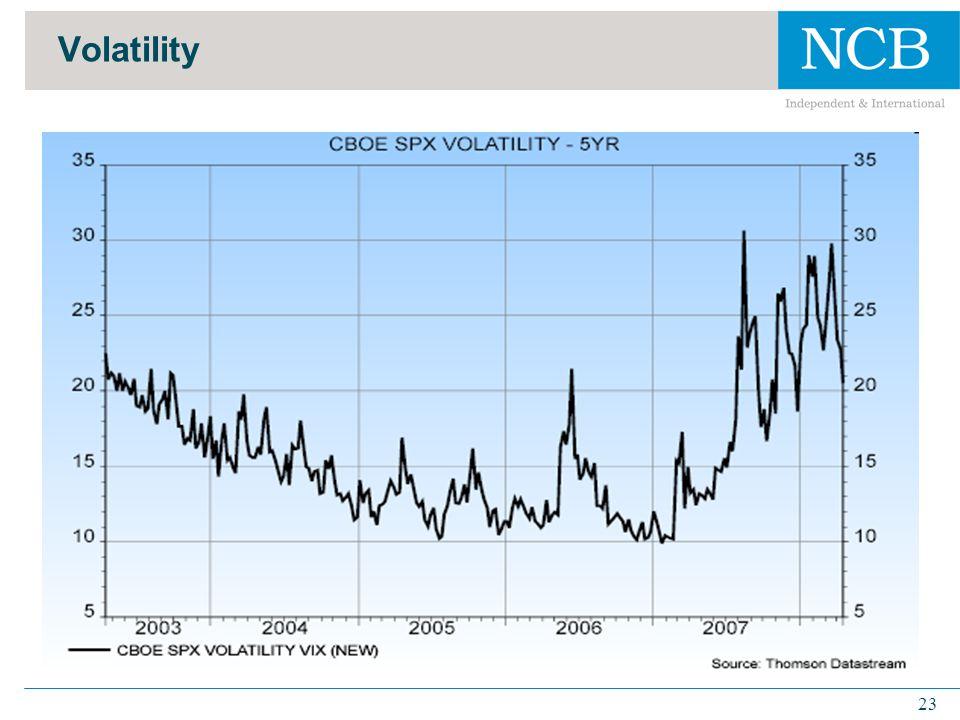 23 Volatility