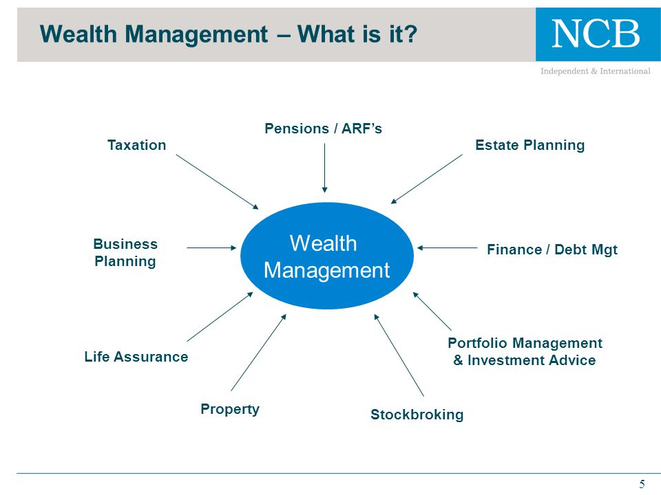 6 Wealth Management: Dimensions for Consideration  Life cycle of earnings  Influence of past behaviour  Growth of economy and productivity  Social security and quality of pension scheme  Uncertainty of future income  Liquidity constraints  Tax effects  Duration of lifetime  Length of working and retired life  Unconventional consumption habits  Needs, requirements and life events