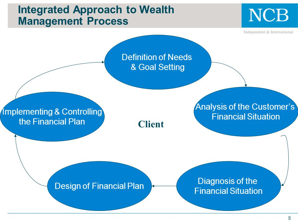The Wealth Management Sector