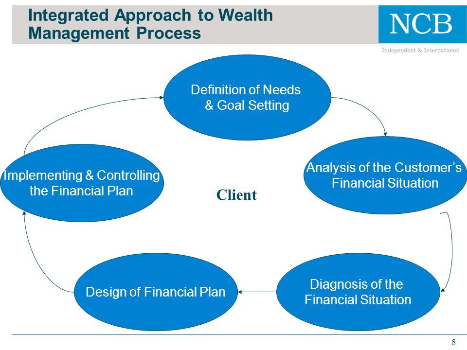 19 Asset Allocation: Typical Irish Investor Source: NCB