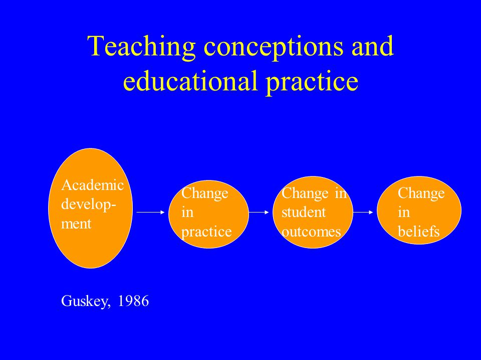 Teaching conceptions and educational practice Academic develop- ment Change in beliefs Change in practice Change in student outcomes Guskey, 1986