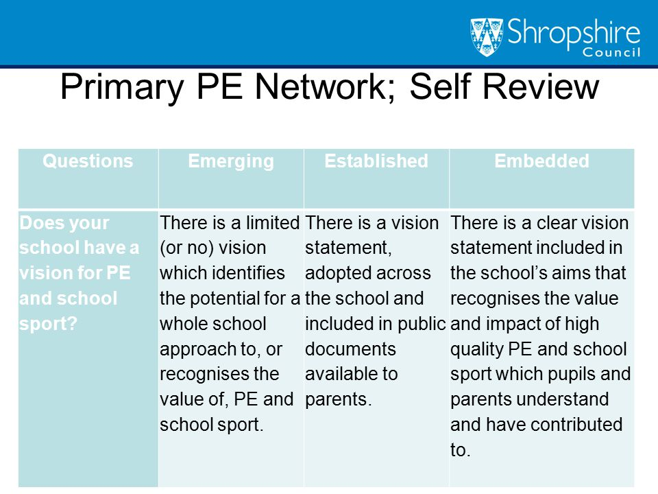 Primary PE Network; Self Review Questions EmergingEstablishedEmbedded Does your school have a vision for PE and school sport.