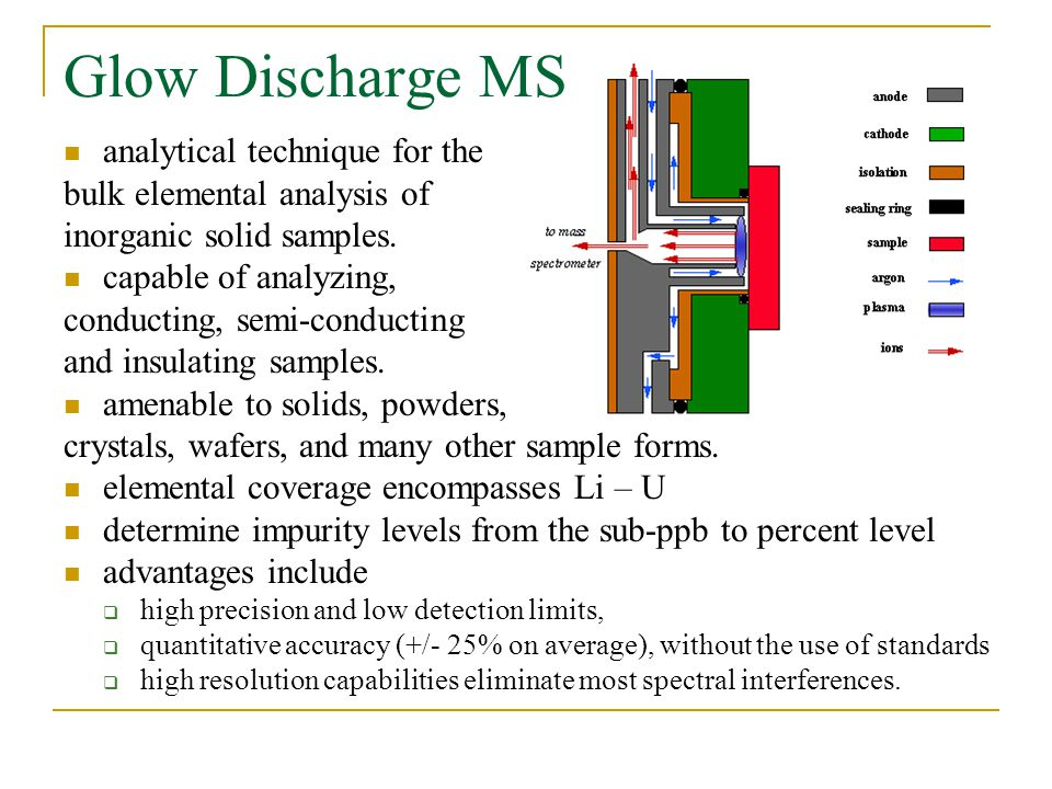 Glow Discharge MS analytical technique for the bulk elemental analysis of inorganic solid samples.