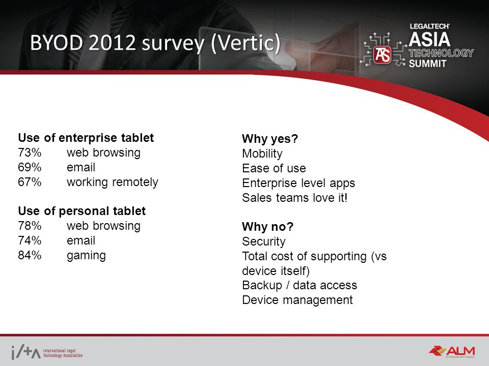 BYOD 2012 survey (Vertic) Use of enterprise tablet 73% web browsing 69% email 67% working remotely Use of personal tablet 78% web browsing 74% email 84% gaming Why yes.