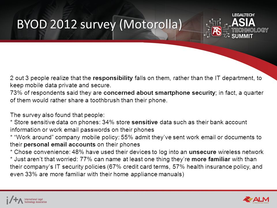 BYOD 2012 survey (Motorolla) 2 out 3 people realize that the responsibility falls on them, rather than the IT department, to keep mobile data private and secure.