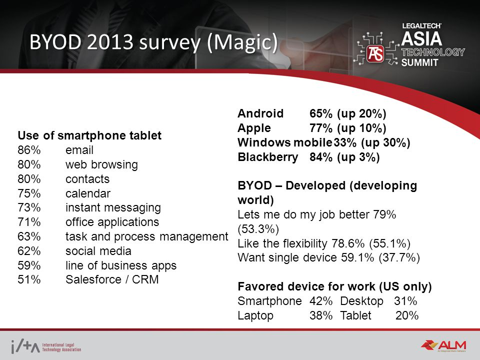 BYOD 2013 survey (Magic) Use of smartphone tablet 86% email 80% web browsing 80% contacts 75%calendar 73%instant messaging 71% office applications 63%task and process management 62%social media 59%line of business apps 51%Salesforce / CRM Android65% (up 20%) Apple77% (up 10%) Windows mobile33% (up 30%) Blackberry84% (up 3%) BYOD – Developed (developing world) Lets me do my job better 79% (53.3%) Like the flexibility 78.6% (55.1%) Want single device 59.1% (37.7%) Favored device for work (US only) Smartphone42% Desktop 31% Laptop38% Tablet 20%