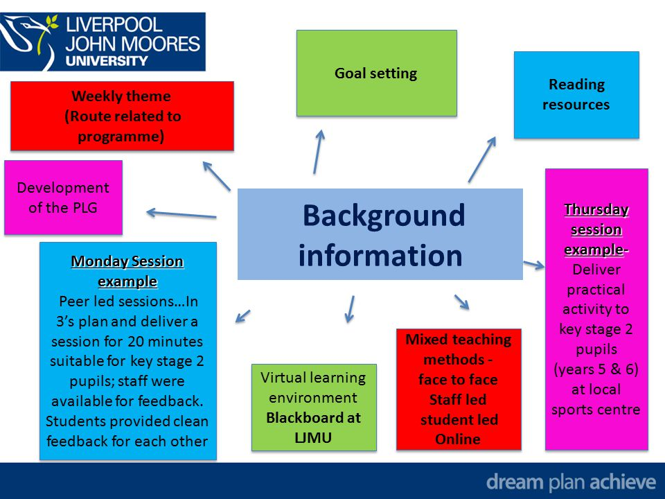 Background information Weekly theme (Route related to programme) Weekly theme (Route related to programme) Goal setting Reading resources Virtual learning environment Blackboard at LJMU Virtual learning environment Blackboard at LJMU Monday Session example Peer led sessions…In 3's plan and deliver a session for 20 minutes suitable for key stage 2 pupils; staff were available for feedback.