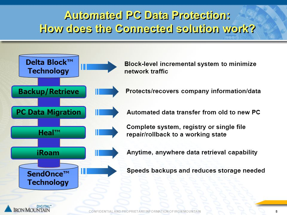 CONFIDENTIAL AND PROPRIETARY INFORMATION OF IRON MOUNTAIN9 Demonstration Connected Backup Demonstration