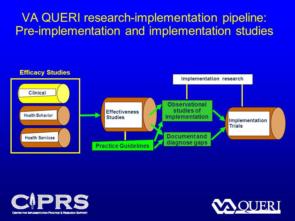 VA QUERI research-implementation pipeline: Pre-implementation and implementation studies Implementation Trials Clinical Health Behavior Health Service