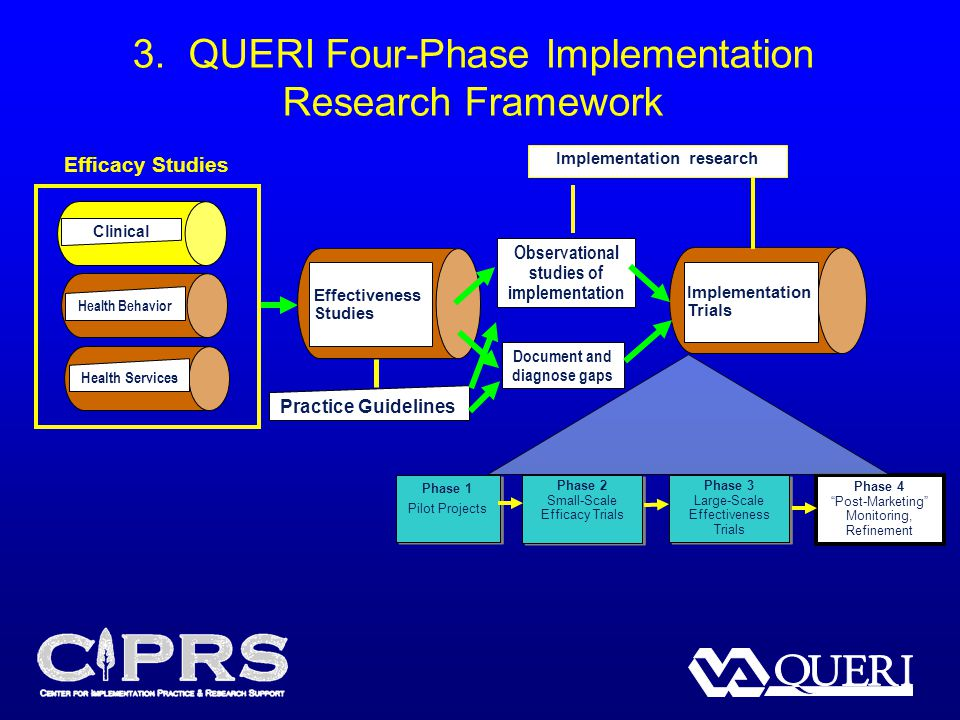 3. QUERI Four-Phase Implementation Research Framework Phase 1 Pilot Projects Phase 1 Pilot Projects Phase 2 Small-Scale Efficacy Trials Phase 2 Small-