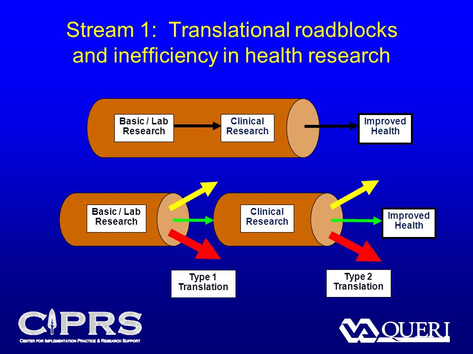 Stream 1: Translational roadblocks and inefficiency in health research Basic / Lab Research Clinical Research Improved Health Basic / Lab Research Cli
