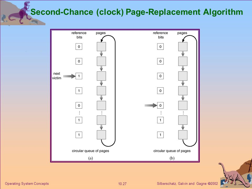 Silberschatz, Galvin and Gagne  2002 10.27 Operating System Concepts Second-Chance (clock) Page-Replacement Algorithm