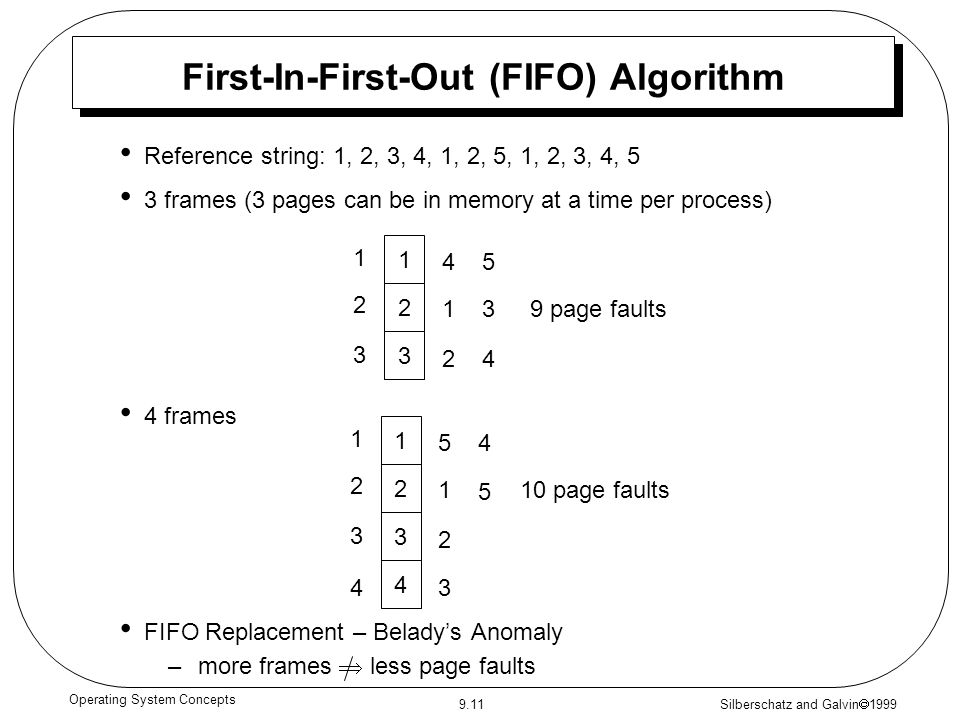 Silberschatz and Galvin  1999 9.11 Operating System Concepts First-In-First-Out (FIFO) Algorithm Reference string: 1, 2, 3, 4, 1, 2, 5, 1, 2, 3, 4, 5
