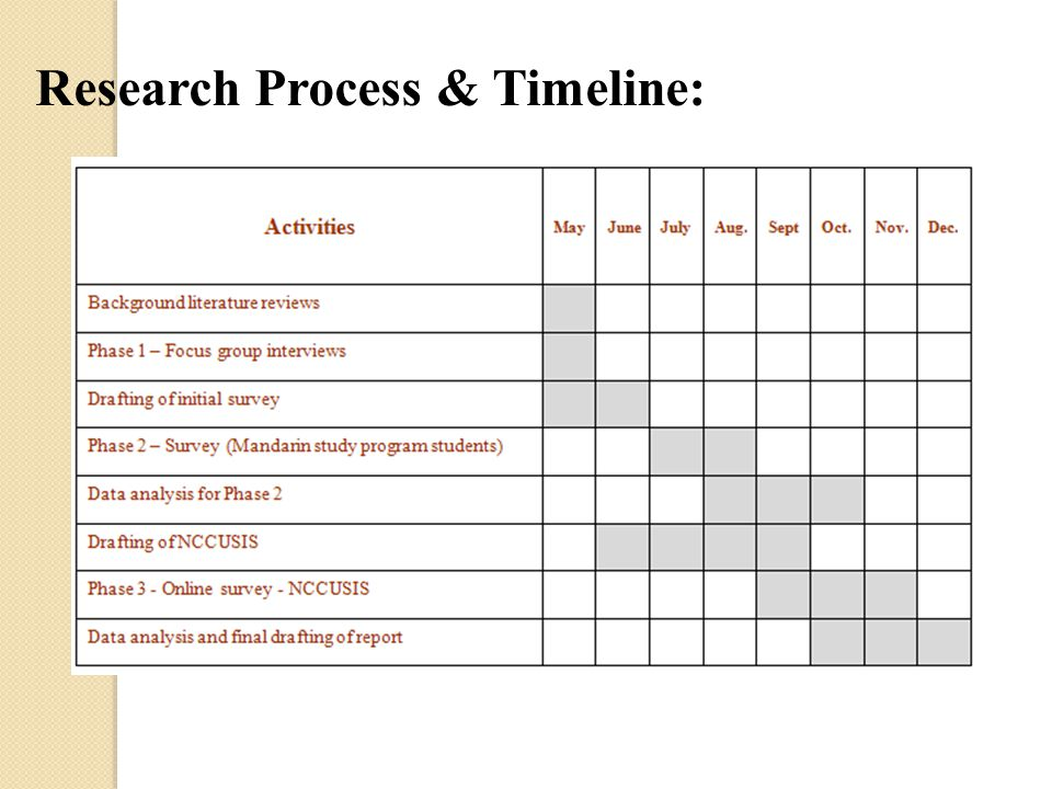 Research Process & Timeline: