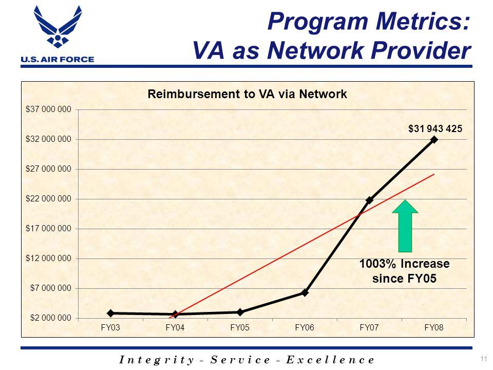 I n t e g r i t y - S e r v i c e - E x c e l l e n c e 11 Program Metrics: VA as Network Provider
