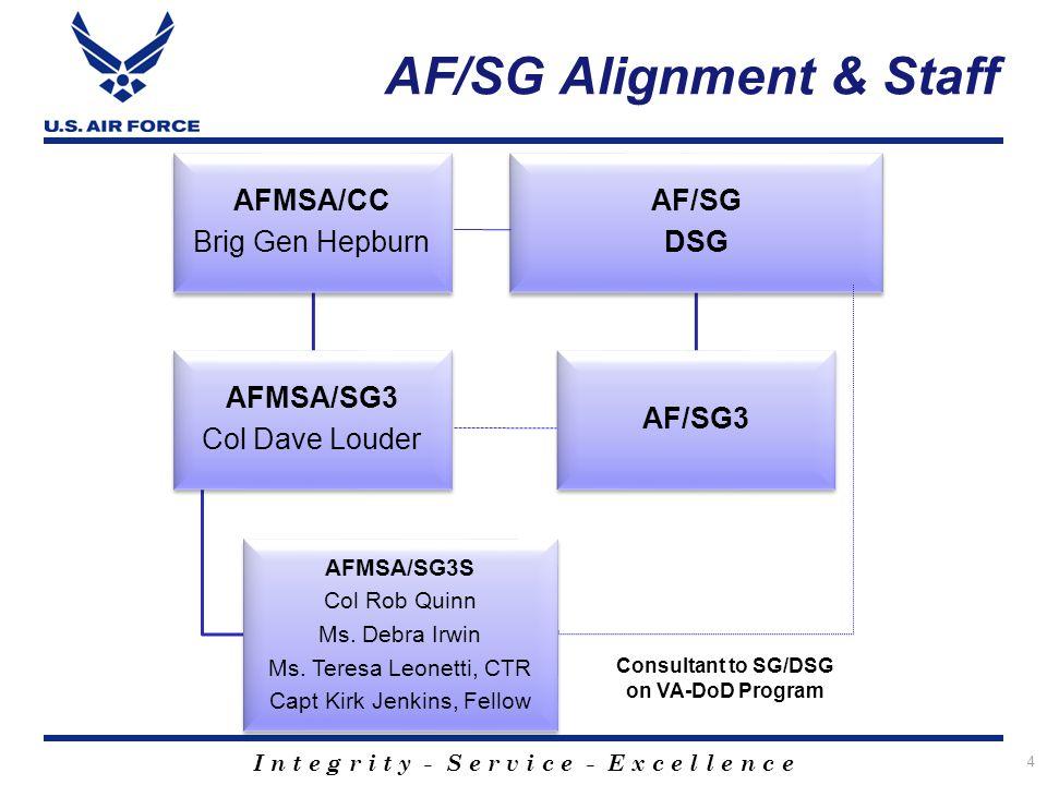I n t e g r i t y - S e r v i c e - E x c e l l e n c e AF/SG Alignment & Staff AFMSA/CC Brig Gen Hepburn AFMSA/SG3 Col Dave Louder AFMSA/SG3S Col Rob Quinn Ms.