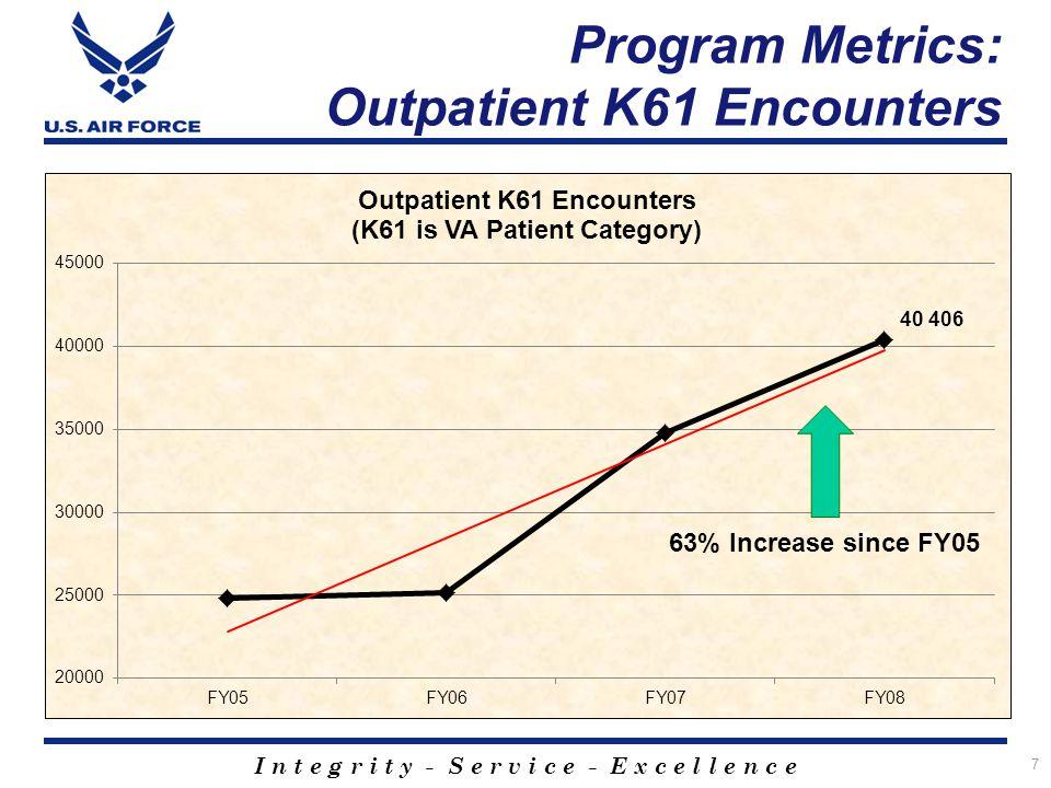 I n t e g r i t y - S e r v i c e - E x c e l l e n c e 7 Program Metrics: Outpatient K61 Encounters