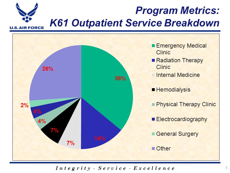 I n t e g r i t y - S e r v i c e - E x c e l l e n c e 8 Program Metrics: K61 Outpatient Service Breakdown