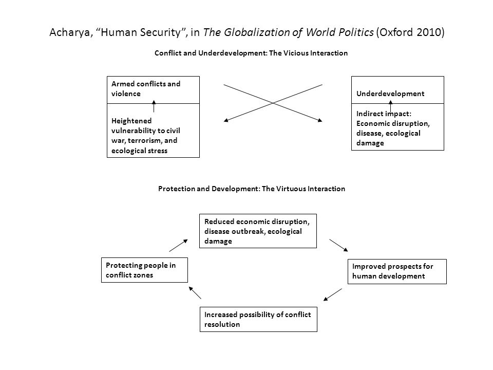 Acharya, Human Security , in The Globalization of World Politics (Oxford 2010) Underdevelopment Indirect impact: Economic disruption, disease, ecological damage Armed conflicts and violence Heightened vulnerability to civil war, terrorism, and ecological stress Protecting people in conflict zones Reduced economic disruption, disease outbreak, ecological damage Increased possibility of conflict resolution Improved prospects for human development Conflict and Underdevelopment: The Vicious Interaction Protection and Development: The Virtuous Interaction