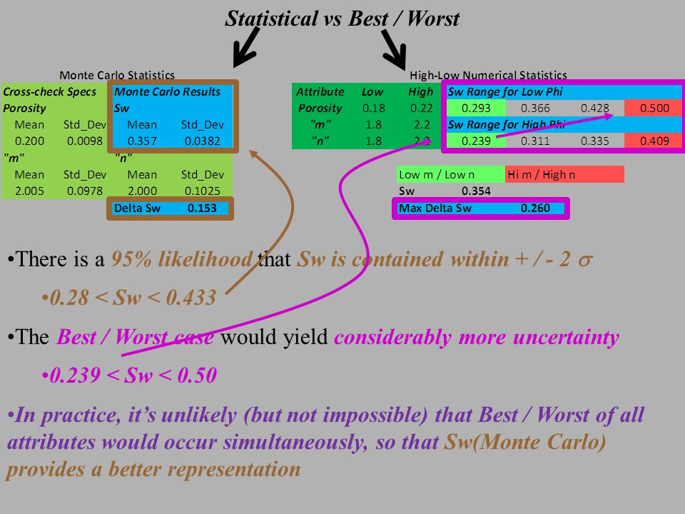 Statistical vs Best / Worst There is a 95% likelihood that Sw is contained within + / - 2  0.28 < Sw < 0.433 The Best / Worst case would yield considerably more uncertainty 0.239 < Sw < 0.50 In practice, it's unlikely (but not impossible) that Best / Worst of all attributes would occur simultaneously, so that Sw(Monte Carlo) provides a better representation