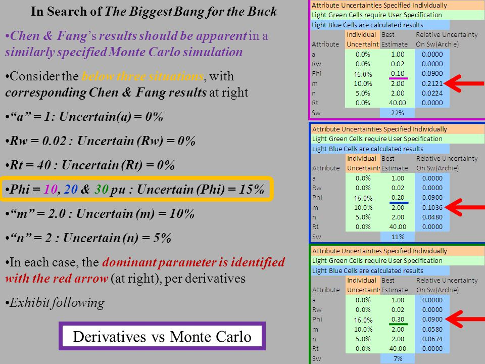 In Search of The Biggest Bang for the Buck Chen & Fang's results should be apparent in a similarly specified Monte Carlo simulation Consider the below three situations, with corresponding Chen & Fang results at right a = 1: Uncertain(a) = 0% Rw = 0.02 : Uncertain (Rw) = 0% Rt = 40 : Uncertain (Rt) = 0% Phi = 10, 20 & 30 pu : Uncertain (Phi) = 15% m = 2.0 : Uncertain (m) = 10% n = 2 : Uncertain (n) = 5% In each case, the dominant parameter is identified with the red arrow (at right), per derivatives Exhibit following Derivatives vs Monte Carlo