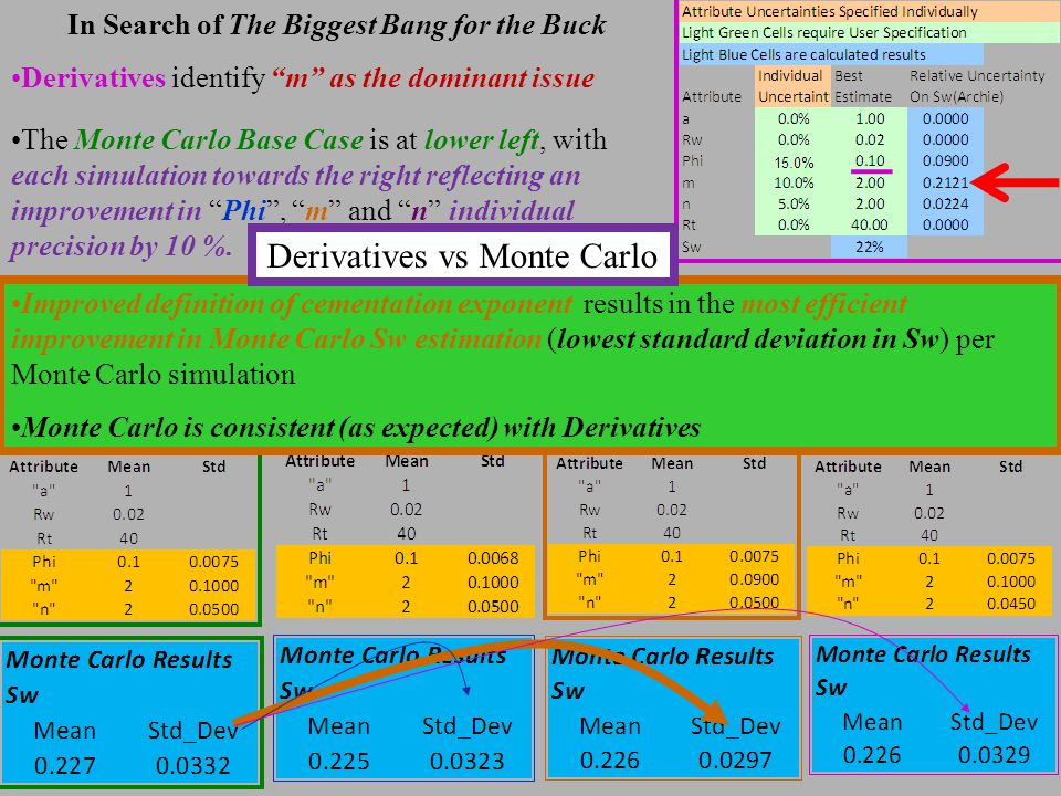 In Search of The Biggest Bang for the Buck Derivatives identify m as the dominant issue The Monte Carlo Base Case is at lower left, with each simulation towards the right reflecting an improvement in Phi , m and n individual precision by 10 %.