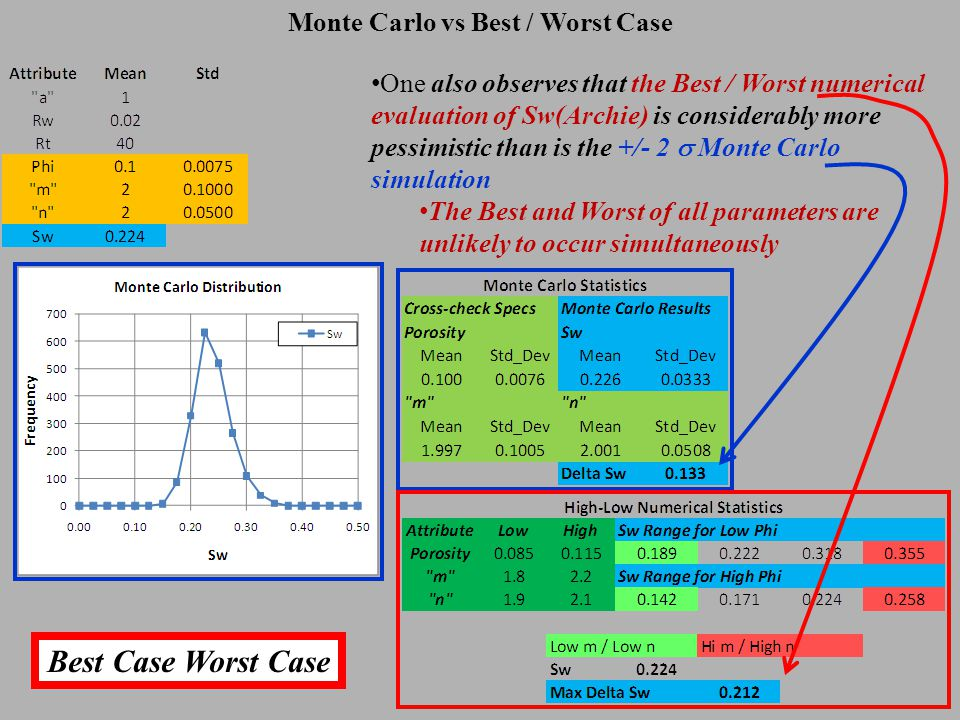 Monte Carlo vs Best / Worst Case One also observes that the Best / Worst numerical evaluation of Sw(Archie) is considerably more pessimistic than is the +/- 2  Monte Carlo simulation The Best and Worst of all parameters are unlikely to occur simultaneously Best Case Worst Case