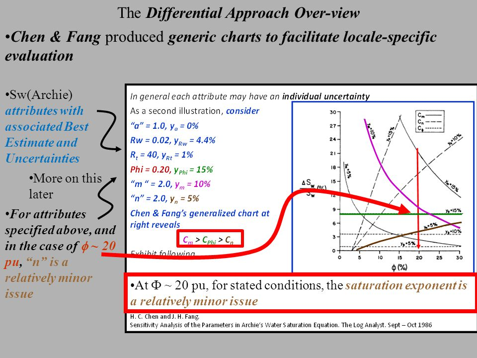 Monte Carlo Simulation of Sw(Archie) Sw(Archie) Uncertainty One issue of interest is the dependence of Sw upon individual attribute values / uncertainties With the specifications at right Sw(mean) = 0.357  (Sw) = 0.038 There is a 95% likelihood that Sw is contained within + / - 2  (0.357 – 0.076) < Sw < (0.357 + 0.076) 0.28 < Sw < 0.433 Be aware of how Excel 'bins' data Exhibit following