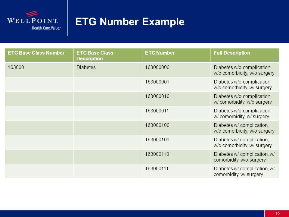 10 ETG Number Example ETG Base Class NumberETG Base Class Description ETG NumberFull Description 163000Diabetes163000000Diabetes w/o complication, w/o comorbidity, w/o surgery 163000001Diabetes w/o complication, w/o comorbidity, w/ surgery 163000010Diabetes w/o complication, w/ comorbidity, w/o surgery 163000011Diabetes w/o complication, w/ comorbidity, w/ surgery 163000100Diabetes w/ complication, w/o comorbidity, w/o surgery 163000101Diabetes w/ complication, w/o comorbidity, w/ surgery 163000110Diabetes w/ complication, w/ comorbidity, w/o surgery 163000111Diabetes w/ complication, w/ comorbidity, w/ surgery