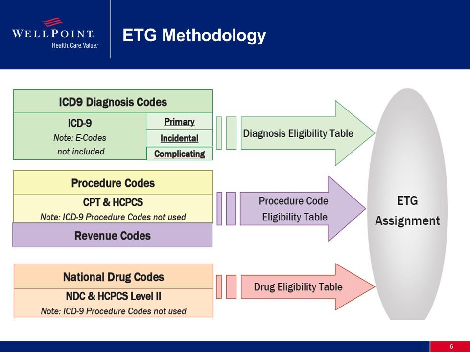 6 ETG Methodology